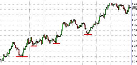 Коррекция на рынке
